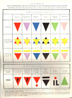 Chart of the identification markers that the prisoners in the camps were required to wear'© Fritz Bauer Institute